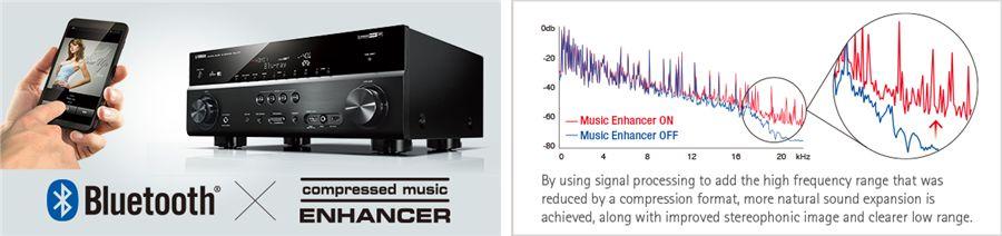 Musiccast Rx V481 Détails Amplificateurs Home Cinema Audio