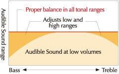 Yamaha YDP S54 audio