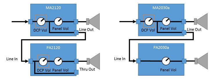 How is the volume control of the MA/PA Series related to the volume control of the DCP Series?