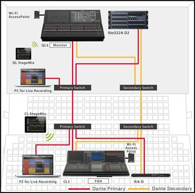 QL Console for Monitor Mix and HQ in a Reliable Star Network